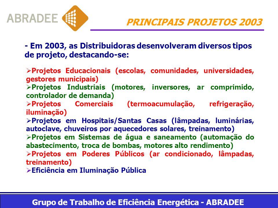 Grupo de Trabalho de Eficiência Energética - ABRADEE PRINCIPAIS PROJETOS 2003 - Em 2003, as Distribuidoras desenvolveram diversos tipos de projeto, de