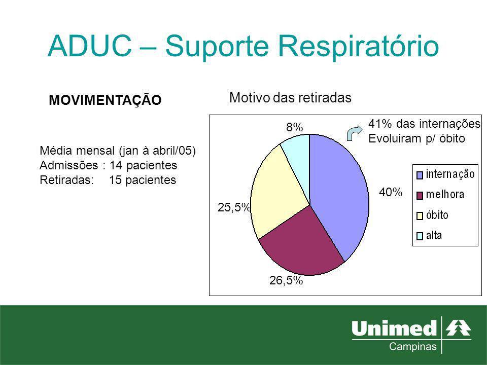 ADUC – Suporte Respiratório Média mensal (jan à abril/05) Admissões : 14 pacientes Retiradas: 15 pacientes MOVIMENTAÇÃO 41% das internações Evoluiram