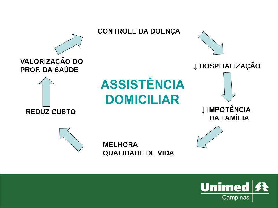 CONTROLE DA DOENÇA HOSPITALIZAÇÃO IMPOTÊNCIA DA FAMÍLIA MELHORA QUALIDADE DE VIDA REDUZ CUSTO VALORIZAÇÃO DO PROF. DA SAÚDE ASSISTÊNCIA DOMICILIAR