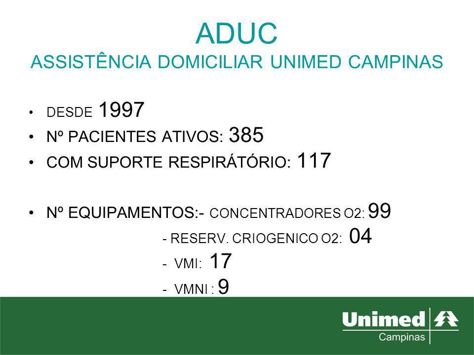 ADUC ASSISTÊNCIA DOMICILIAR UNIMED CAMPINAS DESDE 1997 Nº PACIENTES ATIVOS: 385 COM SUPORTE RESPIRÁTÓRIO: 117 Nº EQUIPAMENTOS:- CONCENTRADORES O2: 99