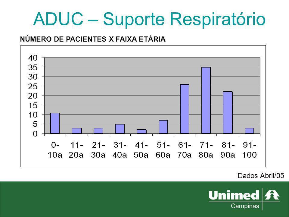 ADUC – Suporte Respiratório DIAGNÓSTICO PRINCIPAL X NÚMERO DE PACIENTES DPOC52 NEUROLÓGICO11 FIBROSE PULMONAR10 ELA9 CARDIOPATIA6 NEUROMUSCULARES5 HIPERTENSÃO PULMONAR4 CA DE PULMÃO4 ASMA GRAVE4 TEP crônico3 BCP3 BRONQUIECTASIA2 MUCOVICIDOSE1 OUTROS3 Dados Abril/05