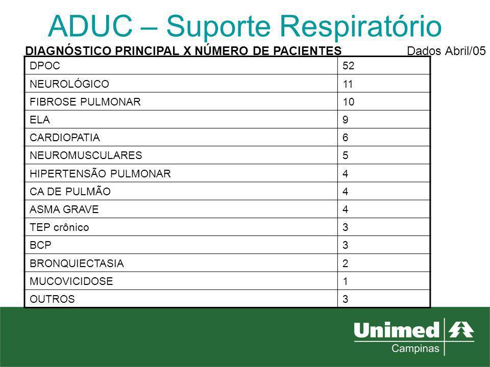 ADUC – Suporte Respiratório DIAGNÓSTICO PRINCIPAL X NÚMERO DE PACIENTES DPOC52 NEUROLÓGICO11 FIBROSE PULMONAR10 ELA9 CARDIOPATIA6 NEUROMUSCULARES5 HIP