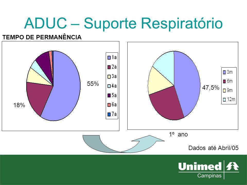 ADUC – Suporte Respiratório TEMPO DE PERMANÊNCIA 18% 55% 47,5% 1º ano Dados até Abril/05