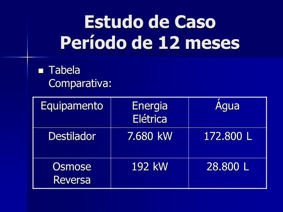 Estudo de Caso Período de 12 meses Tabela Comparativa: Tabela Comparativa: Equipamento Energia Elétrica Água Destilador 7.680 kW 172.800 L Osmose Reve