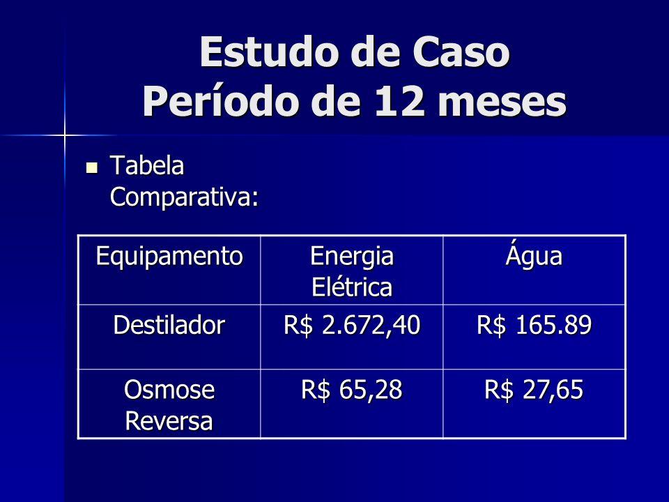 Estudo de Caso Período de 12 meses Tabela Comparativa: Tabela Comparativa: Equipamento Energia Elétrica Água Destilador R$ 2.672,40 R$ 165.89 Osmose R