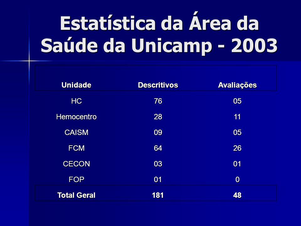 Estatística da Área da Saúde da Unicamp - 2003 UnidadeDescritivosAvaliações HC7605 Hemocentro2811 CAISM0905 FCM6426 CECON0301 FOP010 Total Geral 18148