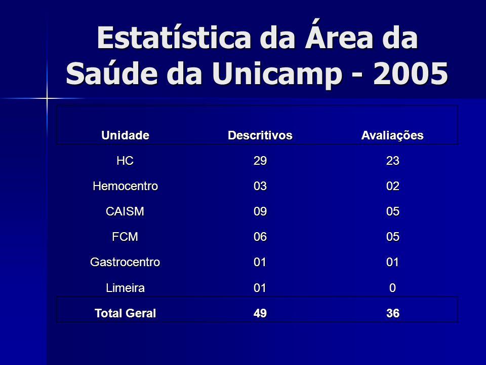 Estatística da Área da Saúde da Unicamp - 2005 UnidadeDescritivosAvaliações HC2923 Hemocentro0302 CAISM0905 FCM0605 Gastrocentro0101 Limeira010 Total