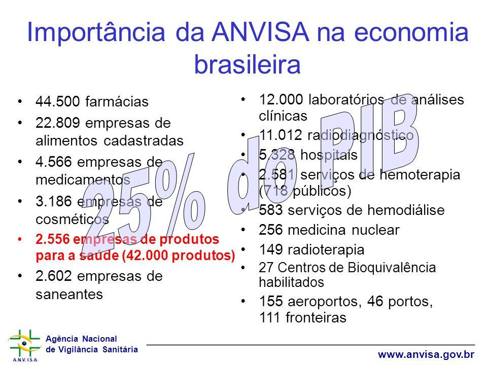 Agência Nacional de Vigilância Sanitária www.anvisa.gov.br Importância da ANVISA na economia brasileira 44.500 farmácias 22.809 empresas de alimentos