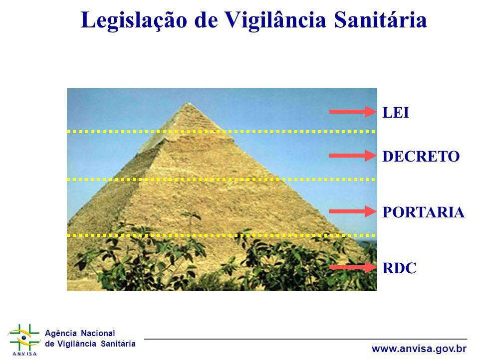 Agência Nacional de Vigilância Sanitária www.anvisa.gov.br Legislação de Vigilância Sanitária LEI DECRETO PORTARIA RDC