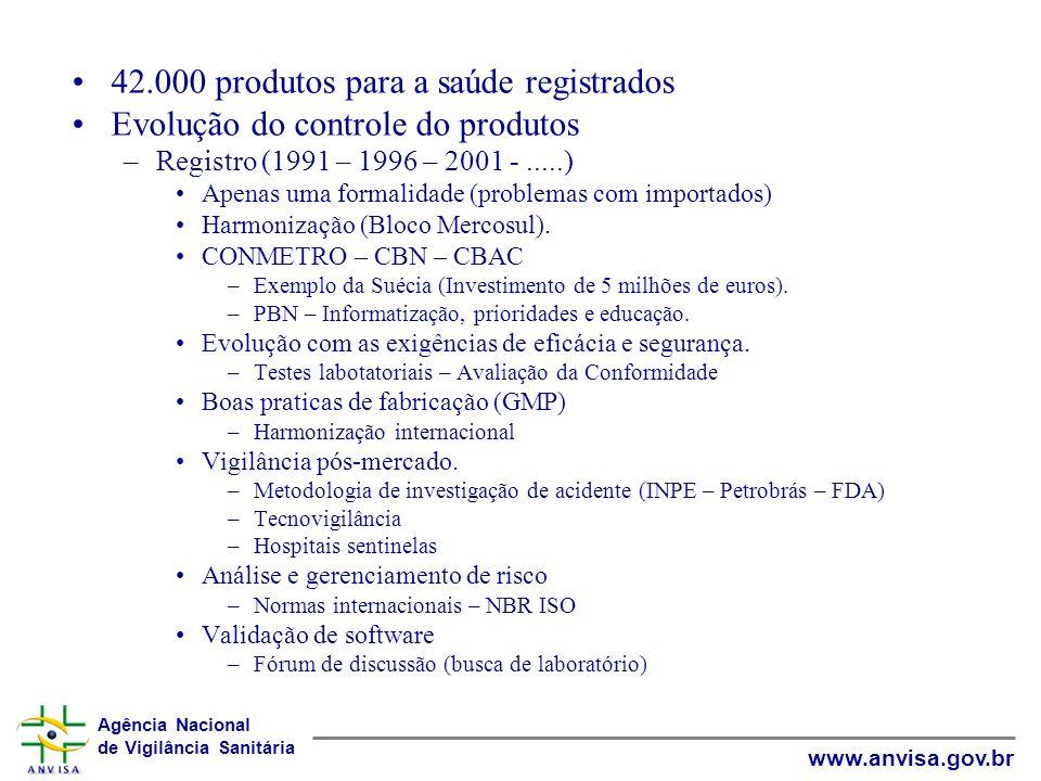Agência Nacional de Vigilância Sanitária www.anvisa.gov.br 42.000 produtos para a saúde registrados Evolução do controle do produtos –Registro (1991 –