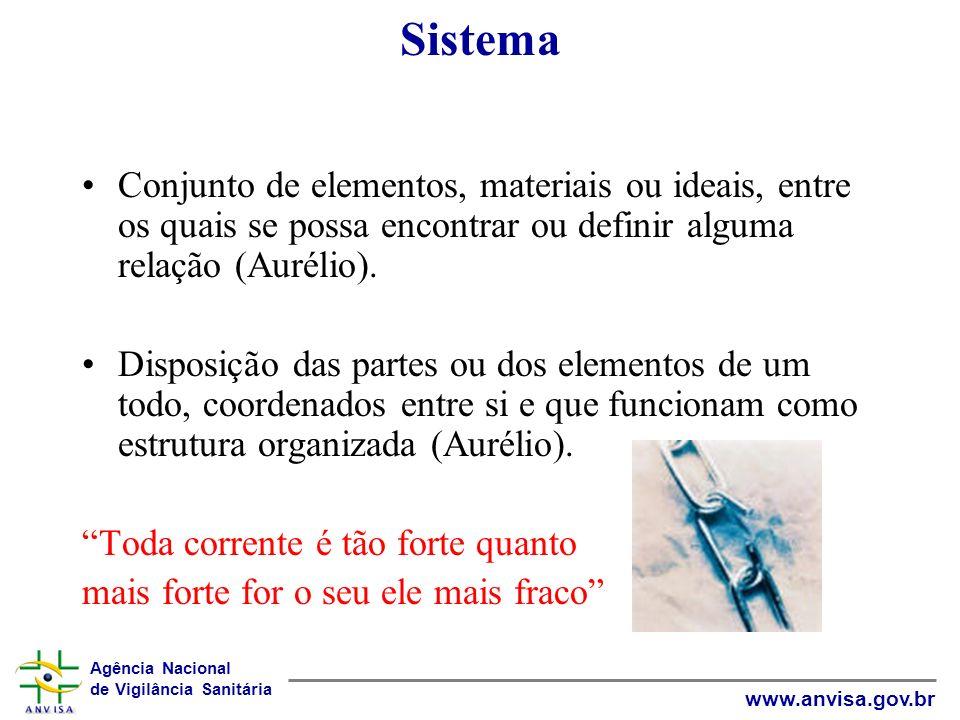 Agência Nacional de Vigilância Sanitária www.anvisa.gov.br Sistema Conjunto de elementos, materiais ou ideais, entre os quais se possa encontrar ou de