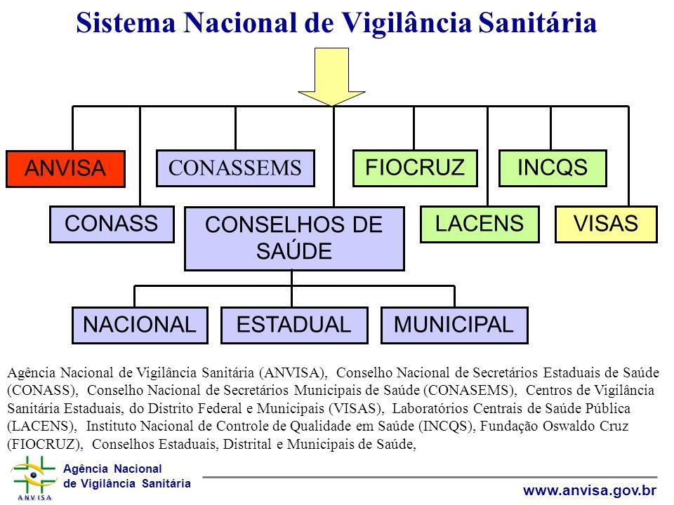 Agência Nacional de Vigilância Sanitária www.anvisa.gov.br Sistema Nacional de Vigilância Sanitária ANVISA CONASS CONASSEMS VISASLACENS INCQSFIOCRUZ C