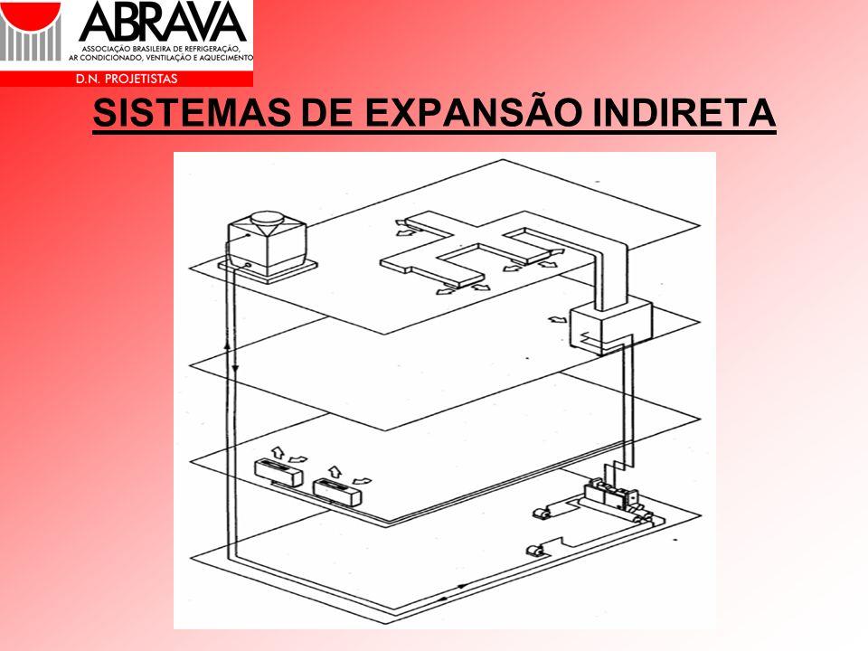 SISTEMAS DE EXPANSÃO INDIRETA