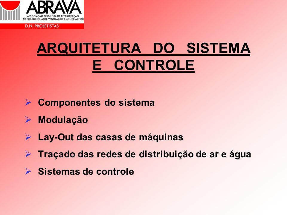 ARQUITETURA DO SISTEMA E CONTROLE Componentes do sistema Modulação Lay-Out das casas de máquinas Traçado das redes de distribuição de ar e água Sistem