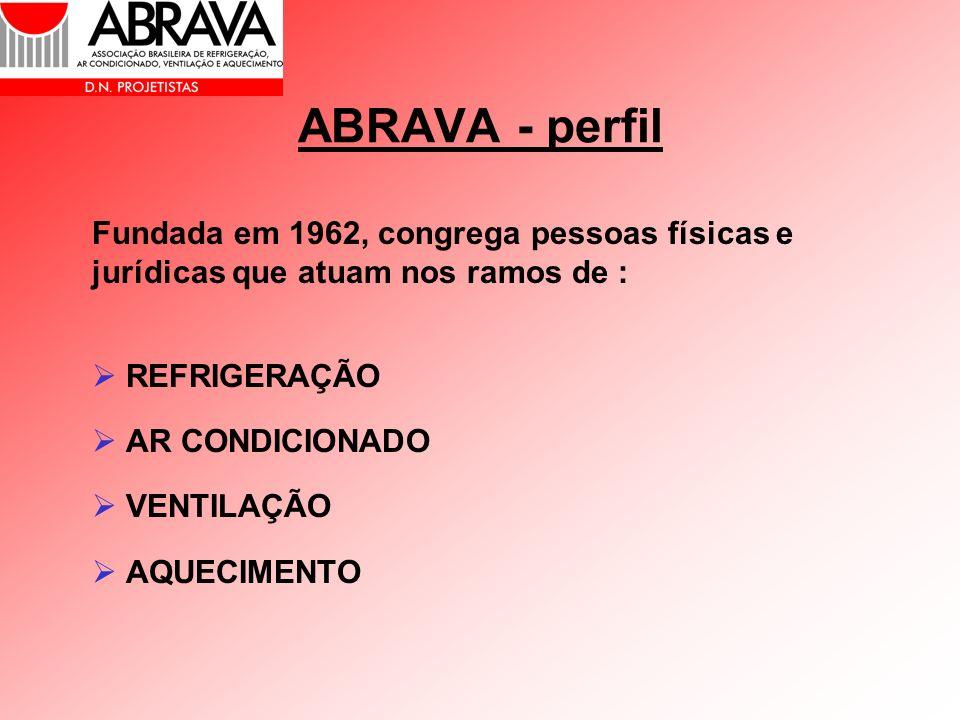 ABRAVA - perfil Fundada em 1962, congrega pessoas físicas e jurídicas que atuam nos ramos de : REFRIGERAÇÃO AR CONDICIONADO VENTILAÇÃO AQUECIMENTO