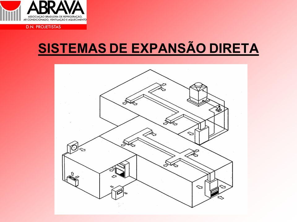 SISTEMAS DE EXPANSÃO DIRETA