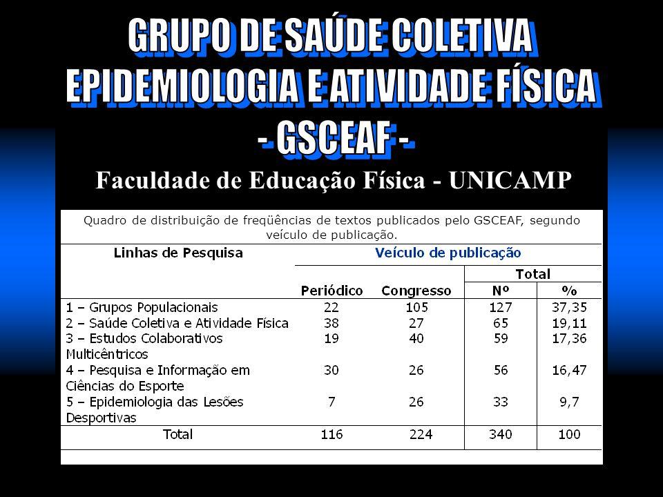 Faculdade de Educação Física - UNICAMP Quadro de distribuição de freqüências de textos publicados pelo GSCEAF, segundo veículo de publicação.