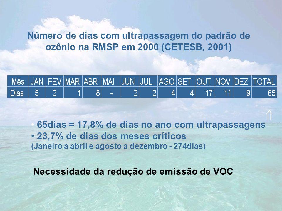 Número de dias com ultrapassagem do padrão de ozônio na RMSP em 2000 (CETESB, 2001) 65dias = 17,8% de dias no ano com ultrapassagens 23,7% de dias dos
