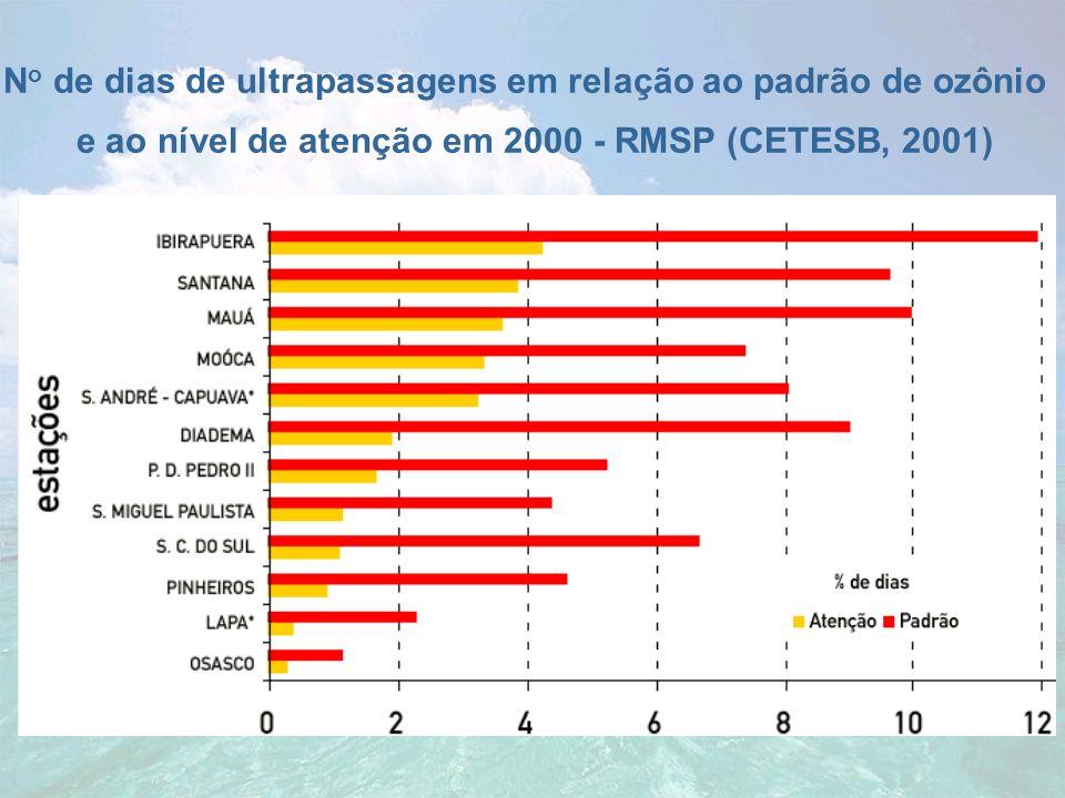 N o de dias de ultrapassagens em relação ao padrão de ozônio e ao nível de atenção em 2000 - RMSP (CETESB, 2001)