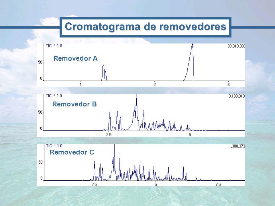 Removedor A Removedor B Removedor C Cromatograma de removedores