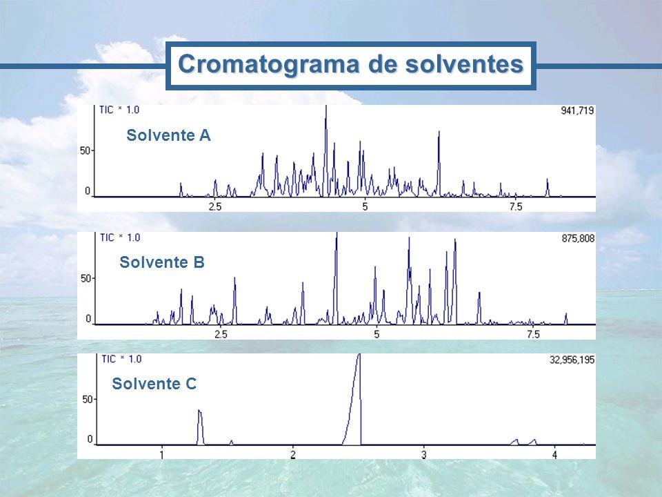 Solvente A Solvente B Solvente C Cromatograma de solventes
