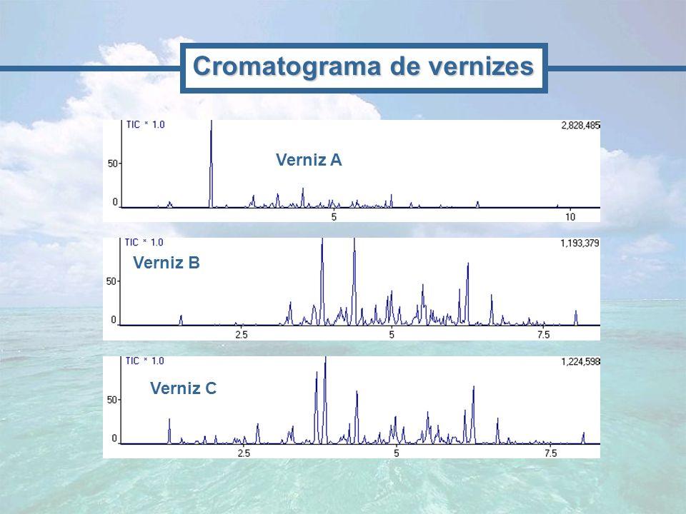 Verniz B Cromatograma de vernizes Verniz C Verniz A