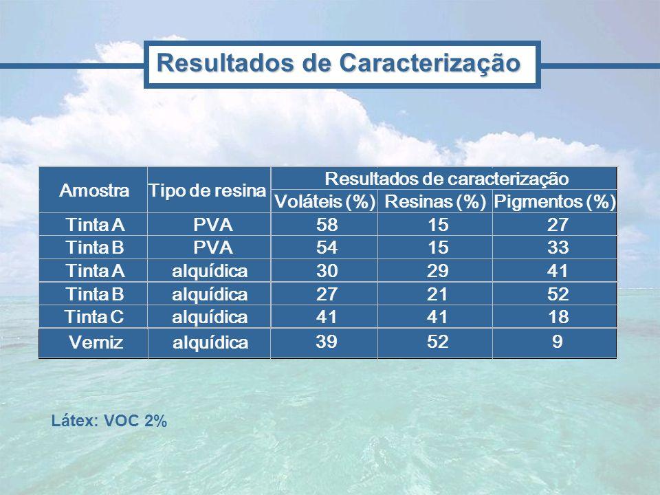 Voláteis (%)Resinas (%)Pigmentos (%) Tinta APVA581527 Tinta BPVA541533 Tinta Aalquídica302941 Tinta Balquídica272152 Tinta Calquídica41 18 Resultados