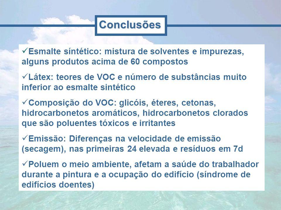 Esmalte síntético: mistura de solventes e impurezas, alguns produtos acima de 60 compostos Látex: teores de VOC e número de substâncias muito inferior