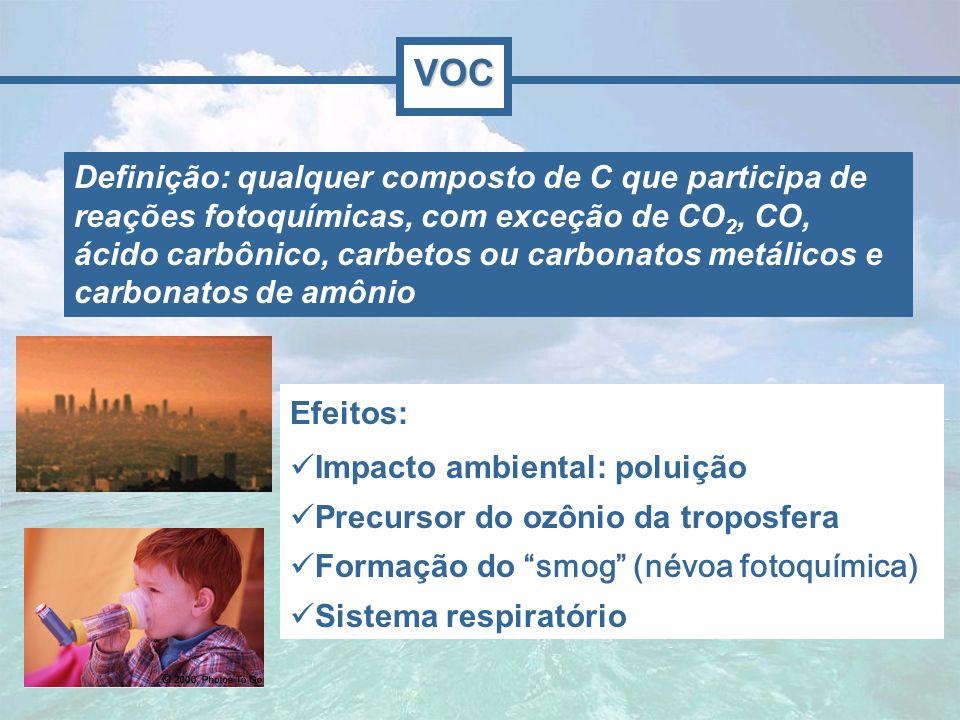 Ozônio: principal integrante do smog Smog: fog (nevoeiro) + smoke (fumaça) Névoa fotoquímica urbana VOC: precursor do O 3 VOC Radiação UV, radiação solar HC + NOx Smog (O 3 )