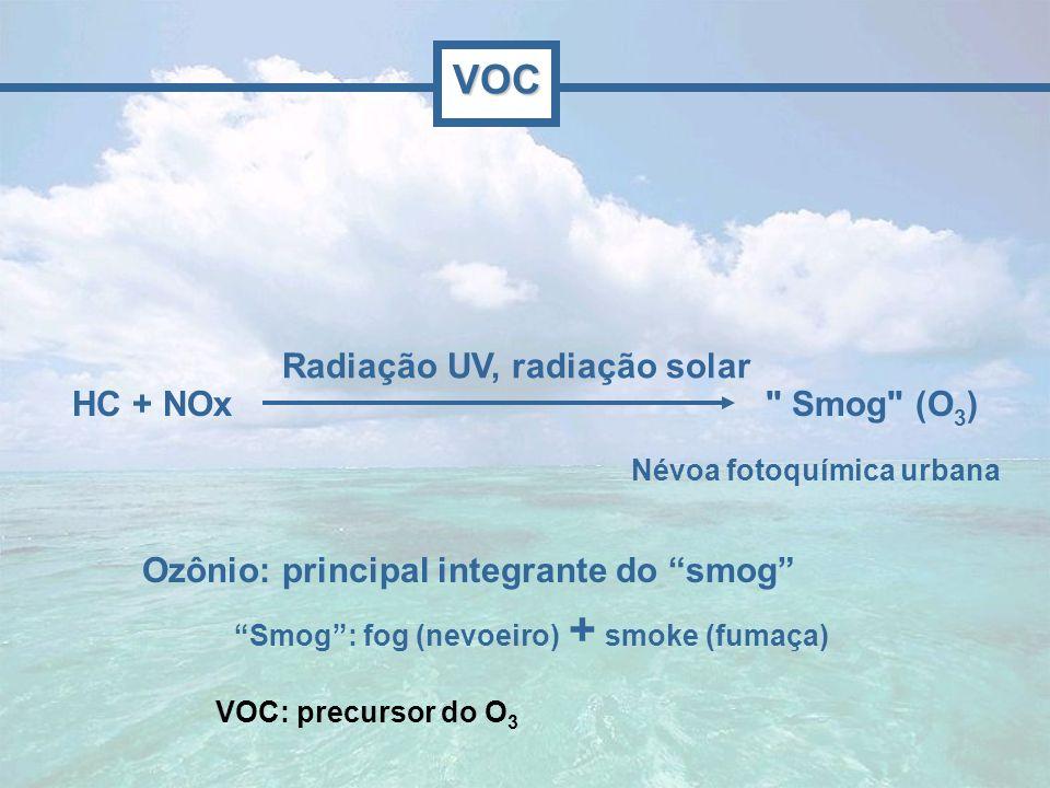 Ozônio: principal integrante do smog Smog: fog (nevoeiro) + smoke (fumaça) Névoa fotoquímica urbana VOC: precursor do O 3 VOC Radiação UV, radiação so