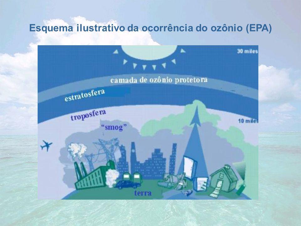 Esquema ilustrativo da ocorrência do ozônio (EPA)