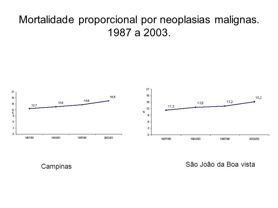 Mortalidade proporcional por neoplasias malignas. 1987 a 2003. Campinas São João da Boa vista