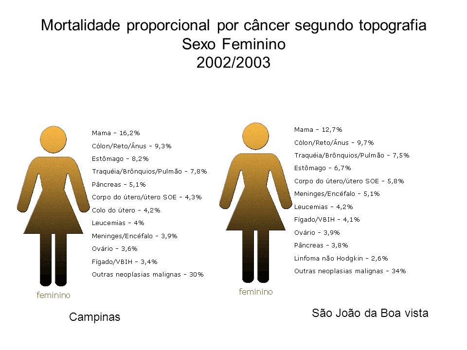 Mortalidade proporcional por câncer segundo topografia Sexo Feminino 2002/2003 Campinas São João da Boa vista