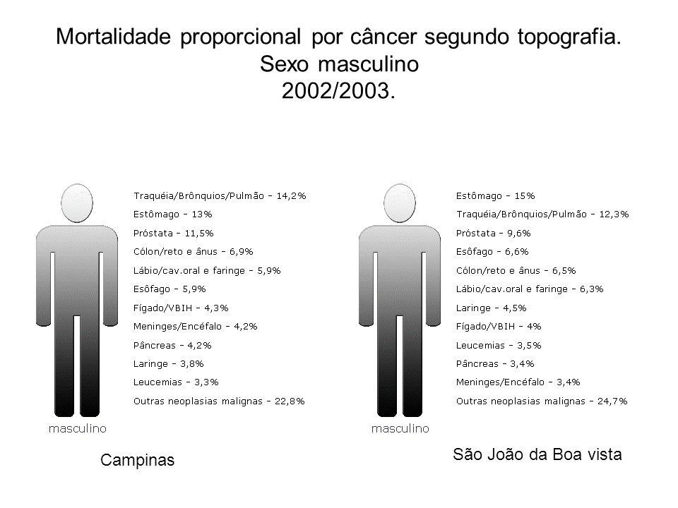 Mortalidade proporcional por câncer segundo topografia. Sexo masculino 2002/2003. Campinas São João da Boa vista