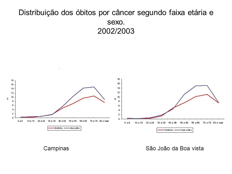 Distribuição dos óbitos por câncer segundo faixa etária e sexo. 2002/2003 CampinasSão João da Boa vista