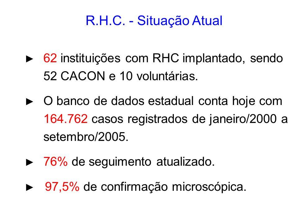R.H.C. - Situação Atual 62 instituições com RHC implantado, sendo 52 CACON e 10 voluntárias. O banco de dados estadual conta hoje com 164.762 casos re