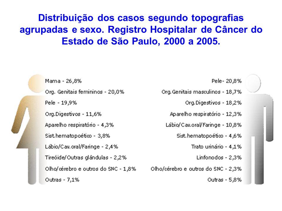 Distribuição dos casos segundo topografias agrupadas e sexo. Registro Hospitalar de Câncer do Estado de São Paulo, 2000 a 2005.