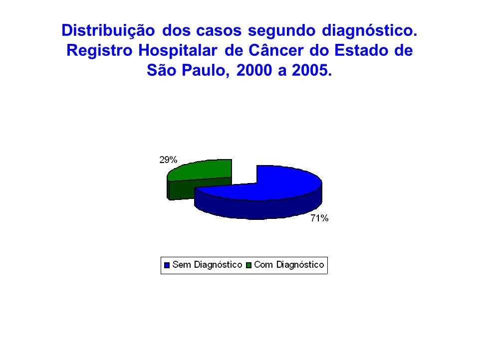 Distribuição dos casos segundo diagnóstico. Registro Hospitalar de Câncer do Estado de São Paulo, 2000 a 2005.