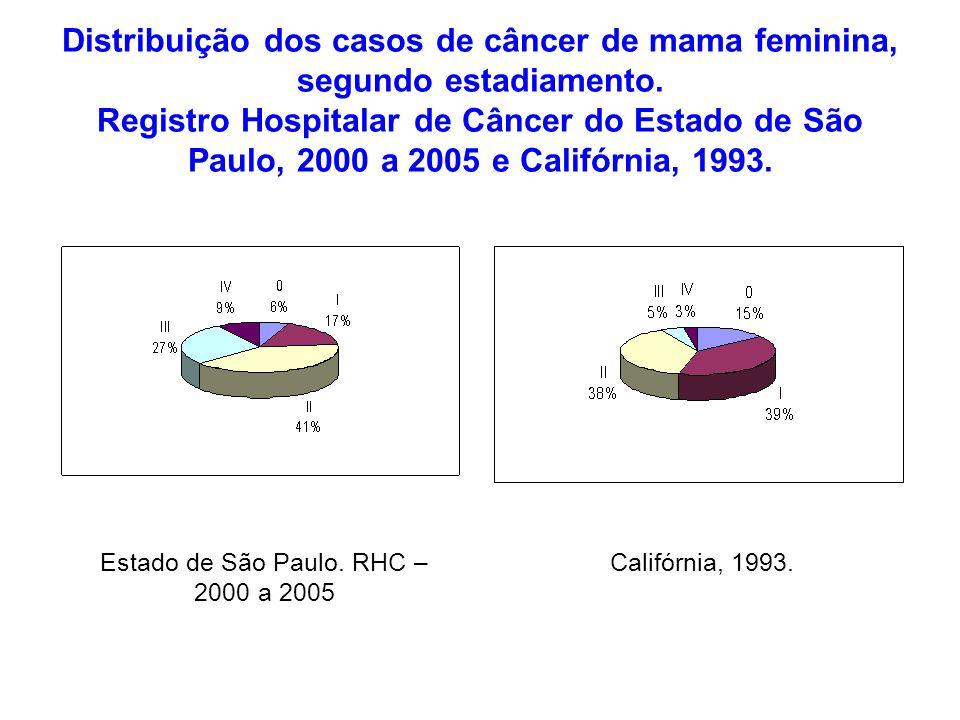 Distribuição dos casos de câncer de mama feminina, segundo estadiamento. Registro Hospitalar de Câncer do Estado de São Paulo, 2000 a 2005 e Califórni