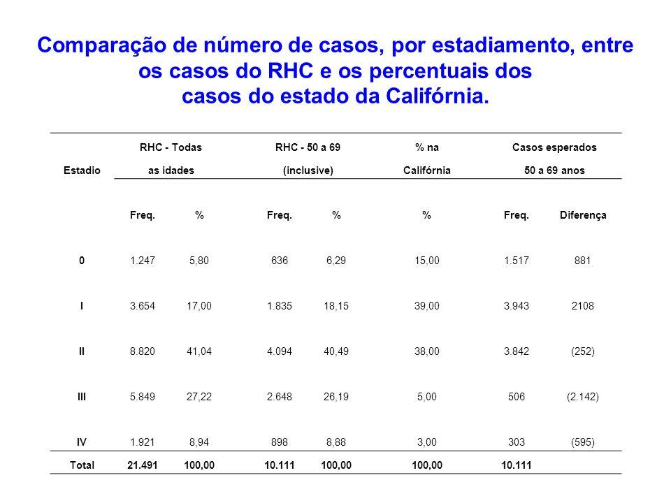 RHC - Todas RHC - 50 a 69 % na Casos esperados Estadioas idades (inclusive) Califórnia 50 a 69 anos Freq.% % Diferença 01.2475,806366,2915,001.517881