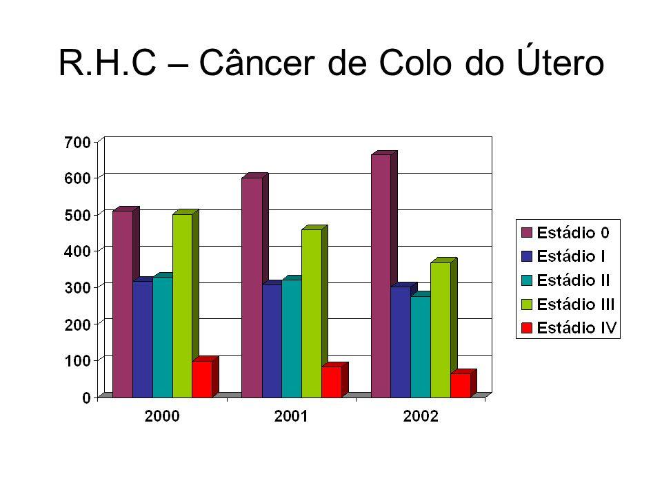 R.H.C – Câncer de Colo do Útero