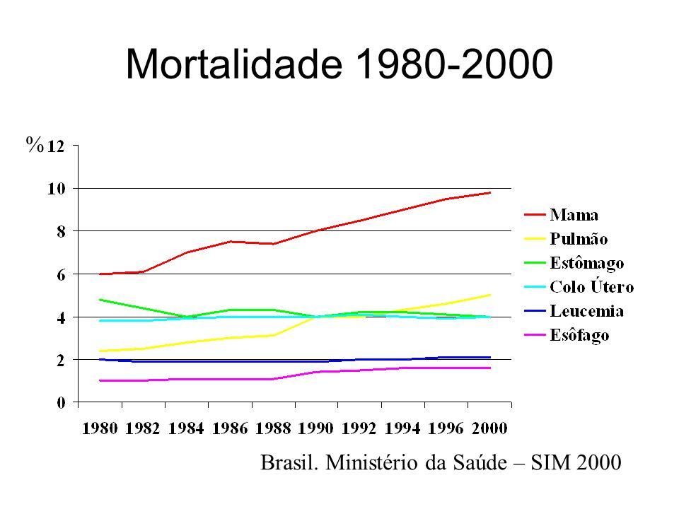 Mortalidade 1980-2000 Brasil. Ministério da Saúde – SIM 2000 %