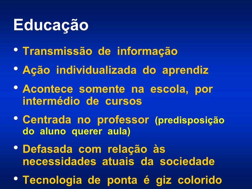 Educação Transmissão de informação Ação individualizada do aprendiz Acontece somente na escola, por intermédio de cursos Centrada no professor (predis