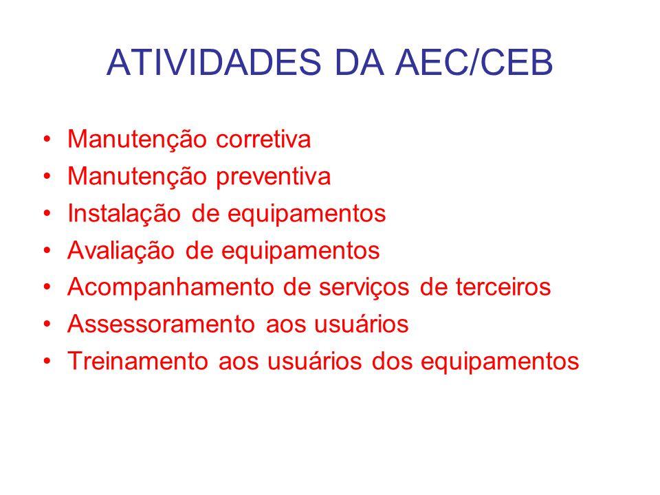 ATIVIDADES DA AEC/CEB Manutenção corretiva Manutenção preventiva Instalação de equipamentos Avaliação de equipamentos Acompanhamento de serviços de terceiros Assessoramento aos usuários Treinamento aos usuários dos equipamentos