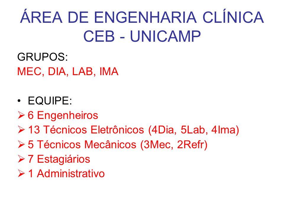 ÁREA DE ENGENHARIA CLÍNICA CEB - UNICAMP GRUPOS: MEC, DIA, LAB, IMA EQUIPE: 6 Engenheiros 13 Técnicos Eletrônicos (4Dia, 5Lab, 4Ima) 5 Técnicos Mecânicos (3Mec, 2Refr) 7 Estagiários 1 Administrativo