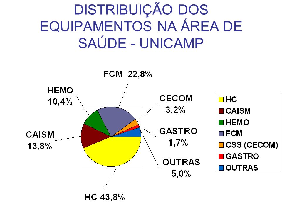 DISTRIBUIÇÃO DOS EQUIPAMENTOS NA ÁREA DE SAÚDE - UNICAMP