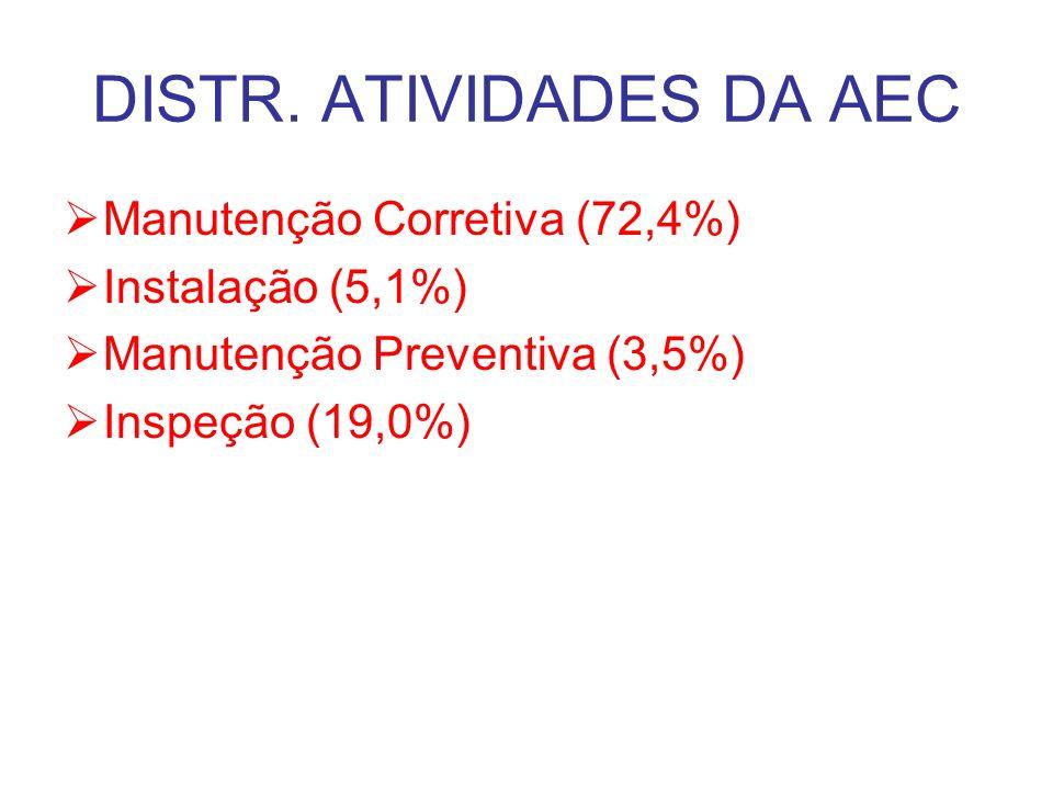 DISTR. ATIVIDADES DA AEC Manutenção Corretiva (72,4%) Instalação (5,1%) Manutenção Preventiva (3,5%) Inspeção (19,0%)