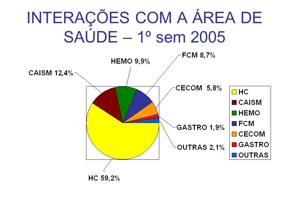 INTERAÇÕES COM A ÁREA DE SAÚDE – 1º sem 2005