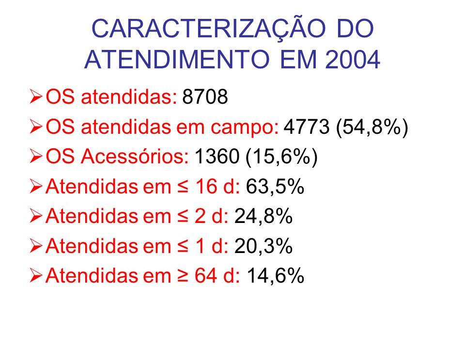 CARACTERIZAÇÃO DO ATENDIMENTO EM 2004 OS atendidas: 8708 OS atendidas em campo: 4773 (54,8%) OS Acessórios: 1360 (15,6%) Atendidas em 16 d: 63,5% Aten