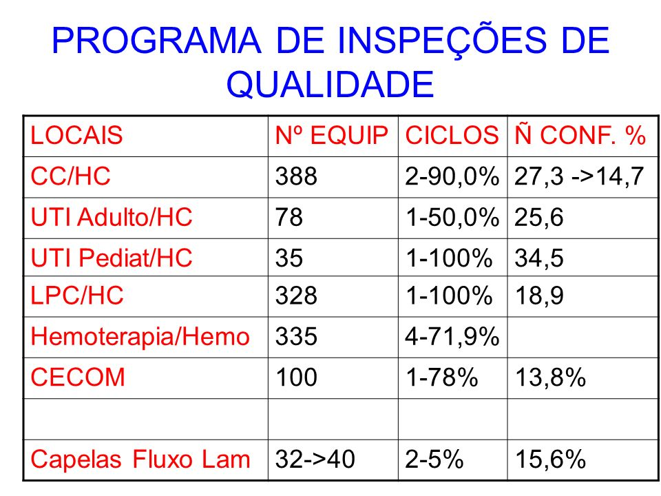 PROGRAMA DE INSPEÇÕES DE QUALIDADE LOCAISNº EQUIPCICLOSÑ CONF. % CC/HC3882-90,0%27,3 ->14,7 UTI Adulto/HC781-50,0%25,6 UTI Pediat/HC351-100%34,5 LPC/H